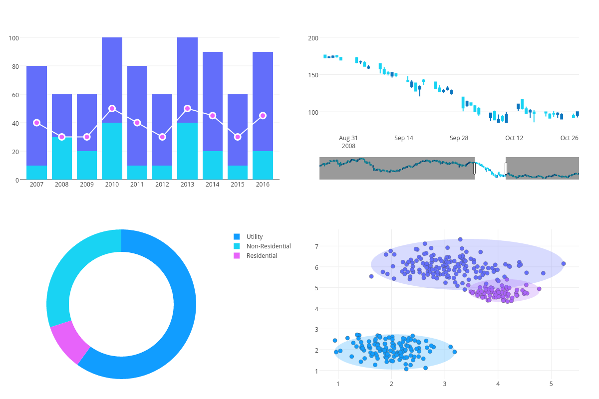 Plotly | Make charts and dashboards online